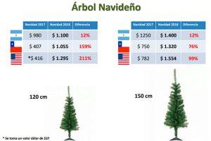 ¿Cuánto aumentó la Navidad después de la devaluación?
