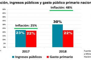 La reducción del déficit fiscal se logró gracias a la inflación