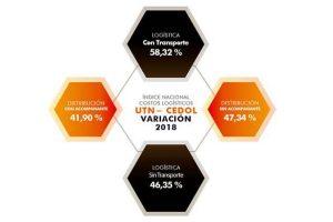 Costos Logísticos 2018: la mayor variación de los últimos 10 años según CEDOL