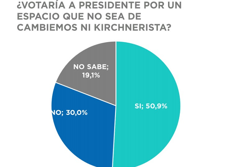 La mitad de los argentinos quiere votar a un Presidente «ni de Cambiemos ni kirchnerista»