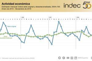 La actividad económica se redujo 2,3% en noviembre de 2018 frente a octubre y 7,5% interanual