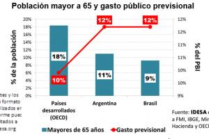 Brasil, como Argentina, asigna 12% del PBI a jubilaciones