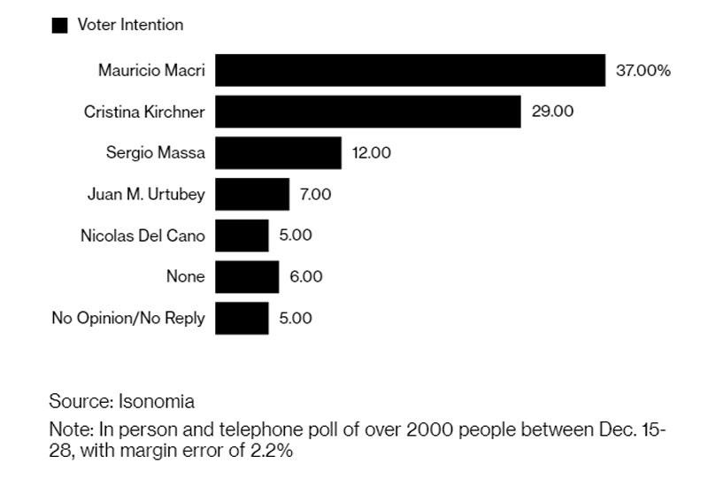 Encuesta de Isonomía:No hay ningún Messi, pero hay que bajar la inflación