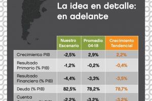 """Según una consultora la """"sostenibilidad"""" del plan económico de Cambiemos debe darse """"paso a paso"""""""