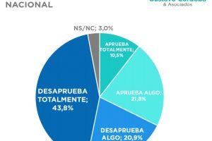 Macri llegó al nivel de rechazo más alto de su gestión, mientras que la inflación es el principal problema
