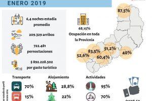 Más de $892 millones de pesos dejó el turismo durante enero en Misiones