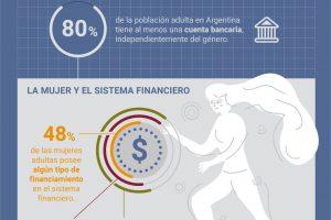 En Argentina el 37% de las mujeres toma decisiones sobre el manejo diario del dinero en el hogar