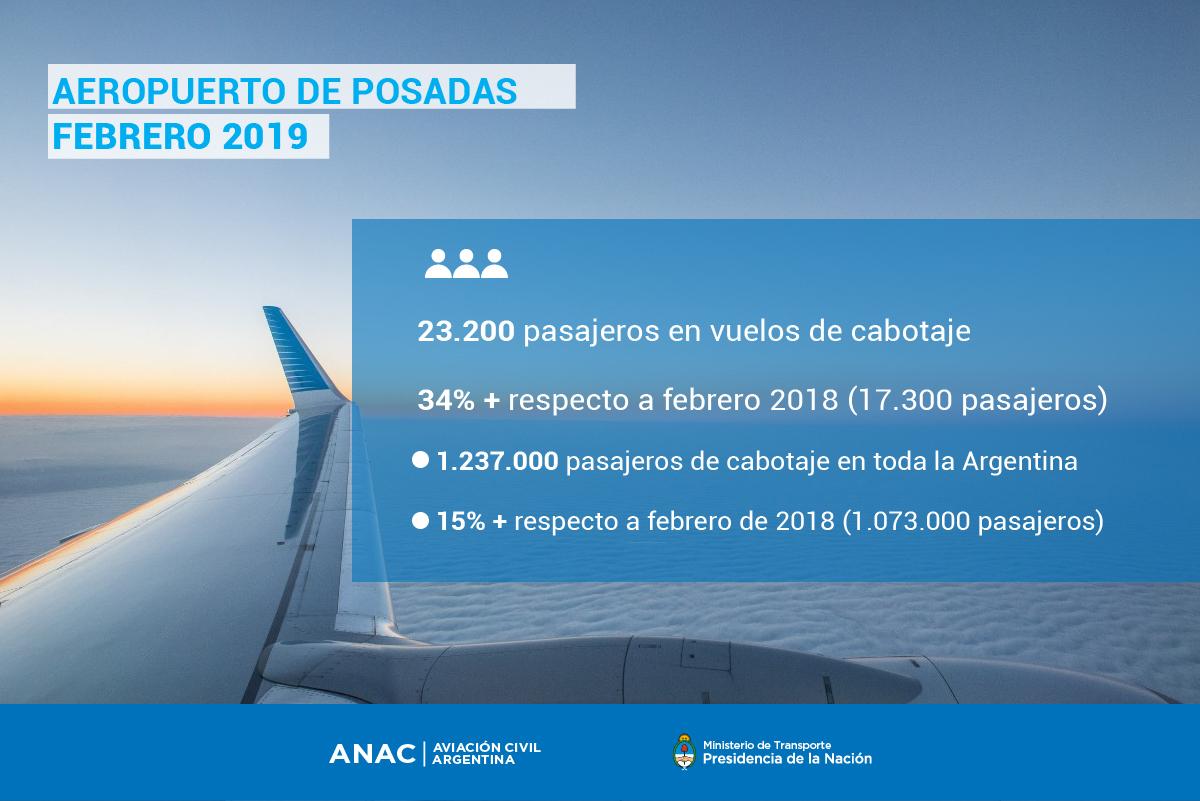 Posadas: creció un 34% la cantidad de pasajeros de cabotaje que pasaron por el aeropuerto