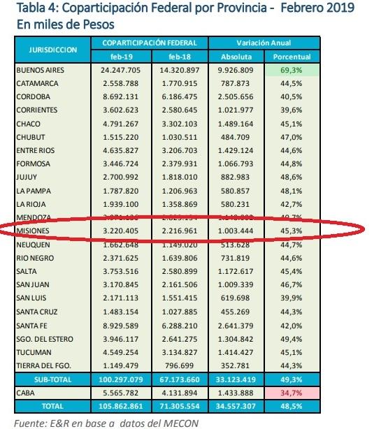 """La coparticipación volvió a achicarse en febrero por cuarto mes, pero la inflación sigue """"ayudando"""" al equilibrio fiscal de Misiones"""