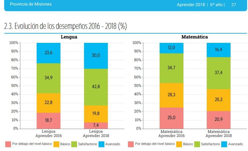 Aprender 2018: la calidad educativa de Misiones mejora más que en Buenos Aires