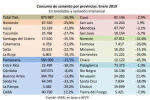 En Misiones el consumo de cemento cayó 15,3% en enero