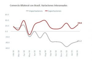Se reduce el superávit con Brasil