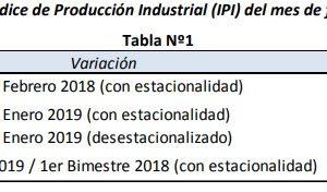 La industria retrocedió 8.4% en el primer bimestre respecto a igual periodo de 2018