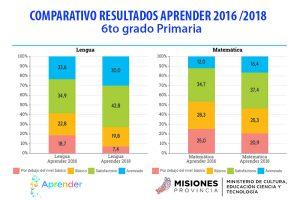 Aprender 2018: Misiones es una de las pocas provincias que mejoró en Lengua y Matemática