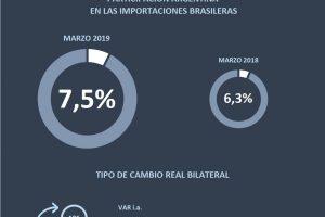 Superávit comercial con Brasil en el primer trimestre del año