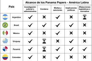 La mitad de los países de América Latina recuperaron impuestos a través de los Panama Papers