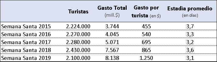f3510a6b2a Semana Santa 2019: con los bolsillos muy cuidados, turistas gastaron $9.568  millones en el