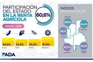 Según un informe el 60% de la renta agropecuaria se la queda el Estado