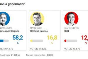 Schiaretti roza el 60 por ciento de los votos en Córdoba y los candidatos de Cambiemos quedaron demasiado lejos