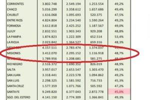 En abril Misiones recibió $3.412 millones en Coparticipación, sexto mes consecutivo de caída