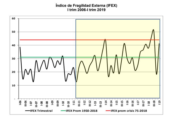 La fragilidad de la economía argentina, creció un 9% según un estudio de la USAL