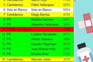 Los más y los menos votados en Posadas: polarización, voto en blanco por encima de varios y la sorpresa del Partido Obrero