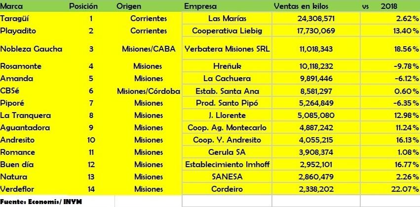 Ranking yerbatero: Playadito, Molinos-Puerta y Andresito, las ganadoras de un 1° semestre que fue muy bueno