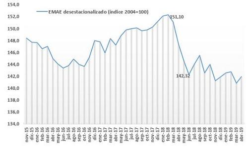 Informe revela cierta recuperación mensual de la actividad económicaen un contexto de estabilidad cambiariaaún no consolidada