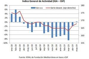 Aunque con disparidad entre sectores, las tendencias recesivas comienzan a ceder