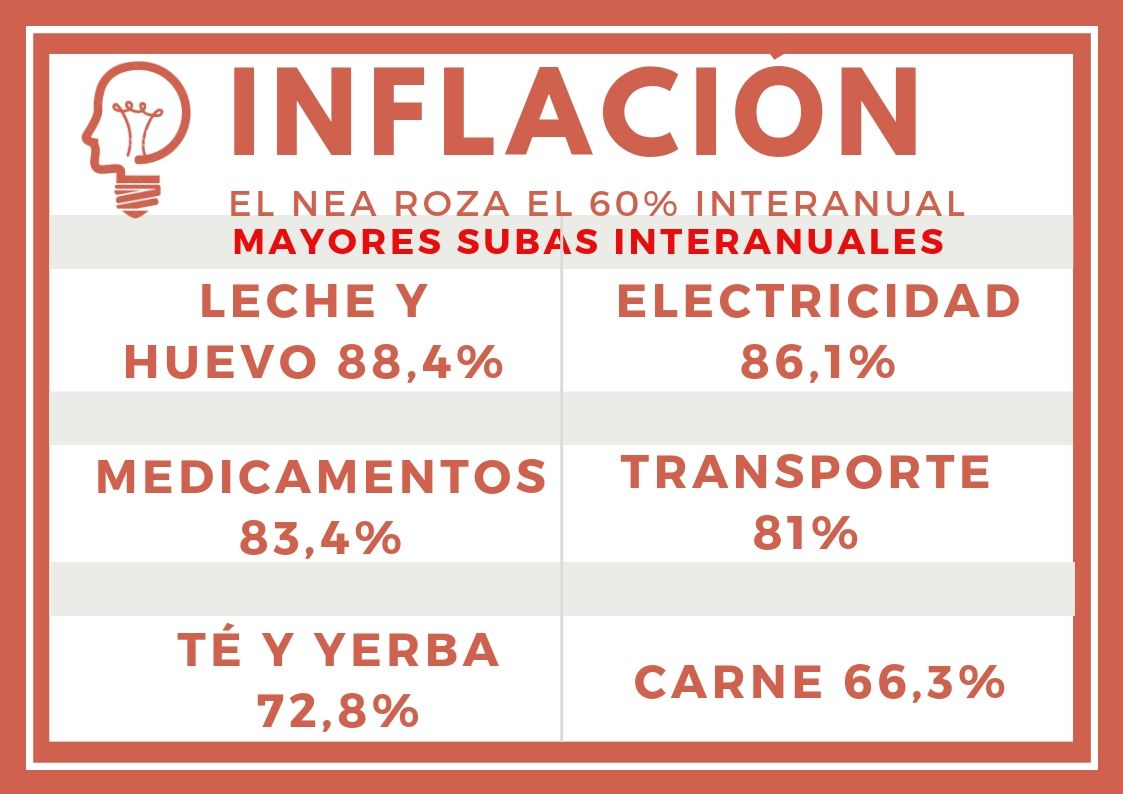 Alta inflación: dos productos misioneros, entre los que más aumentaron en el país