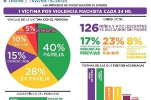 MuMaLá relevó 149 femicidios en lo que va del año