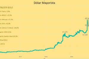 Aunque cierra en baja, el dólar volvió a ser el tema central de la economía