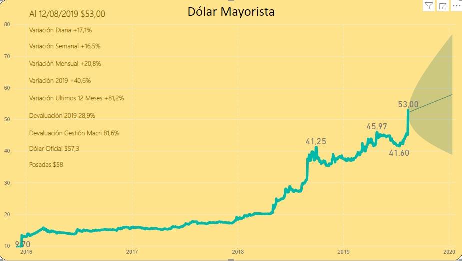 El que apuesta al dólar pierde (cuarenta años y lo mismo)