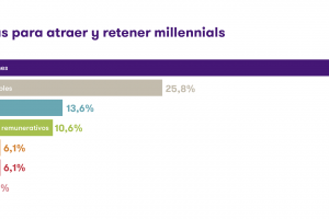 Más del 50% de las empresas están preocupadas en atraer y retener «Millennials»
