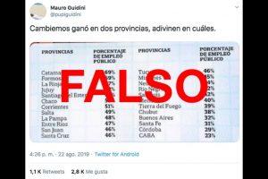 Es falso el tuit que relaciona el voto a Cambiemos con las provincias con menos empleo público