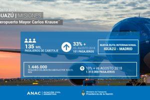 El Aeropuerto de Iguazú ya casi duplica la cantidad de pasajeros que en 2015