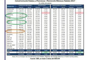 La perjudicada del NEA: en febrero Misiones recibirá $1.504 millones de Coparticipación