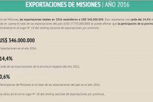 Reprimarización: crecen las exportaciones misioneras sin valor agregado