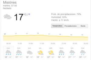 Cielo inestable con probabilidad de lluvias y tormentas en Misiones