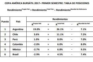 Argentina gana cómoda la «Copa América» financiera