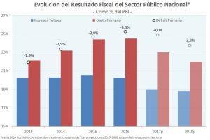 Presupuesto: Ecolatina dice que el gasto no baja lo suficiente para achicar el déficit