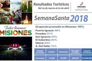 El turismo en Semana Santa dejó más de 75 millones en Misiones y las Cataratas acarician las 500 mil visitas en el año
