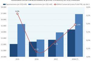 El rojo comercial se duplicó respecto al primer trimestre de 2017