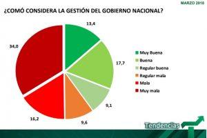 Imagen negativa del Gobierno nacional trepa al 50.2%