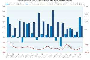 En abril aumentó la participación argentina en el mercado brasileño