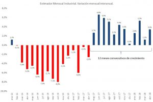 Doce meses consecutivos de crecimiento industrial, con evolución sectorial dispar
