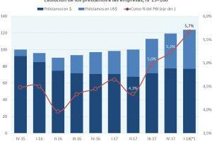 El «boom» de créditos se diluirá este año, advierte Ecolatina