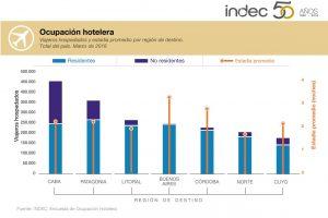 Récord histórico de viajeros alojados en el primer trimestre según el Indec