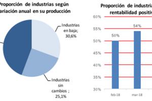 CAME: El 84% de los industriales pyme cree que no es un buen momento para invertir