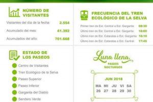 Ya ingresaron 700 mil visitantes al parque nacional Iguazú